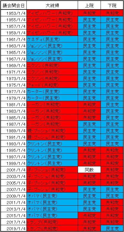 歴代米議会勢力図